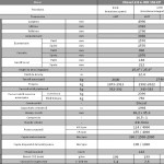 Ssangyong Actyon Sports ,modificari 2014, test drive, motor mercedes, pret achizitie, 5 ani garantie revizii gratuite, retea ssangyong romania, drive test, 5g tronic, powered by mercedes