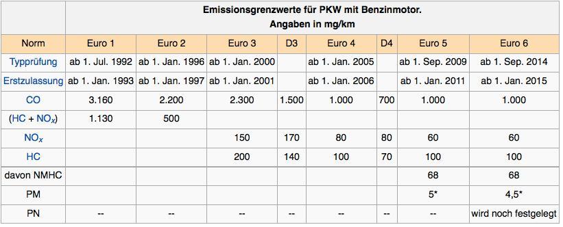 norma euro6 ce este euro 6 ce este adblue uree pentru diesel motoare euro 6 norma poluare 1. Black Bedroom Furniture Sets. Home Design Ideas