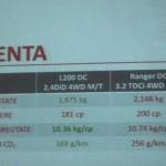 test drive mitsubishi l200 2015, drive test mitsubishi l20 2015, test in ro l200 2015, garda la sol noul l200, ranger vs l200 2015, amarok vs l200 2015, motor did 2.4 181 cp, distributie lant l200, transmisie super select l200, 0-100 km/h, viteza maxima l200 181 cp, consum mitsubishi l200 2015