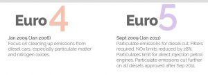 norma poluare rar, norma poluare civ rar, unde gasesc norma de poluare a masinii in acte, norma poluare rar euro in talon, ce euro are masina mea?, taxa oxigen bucuresti euro 2 3 4 5 6